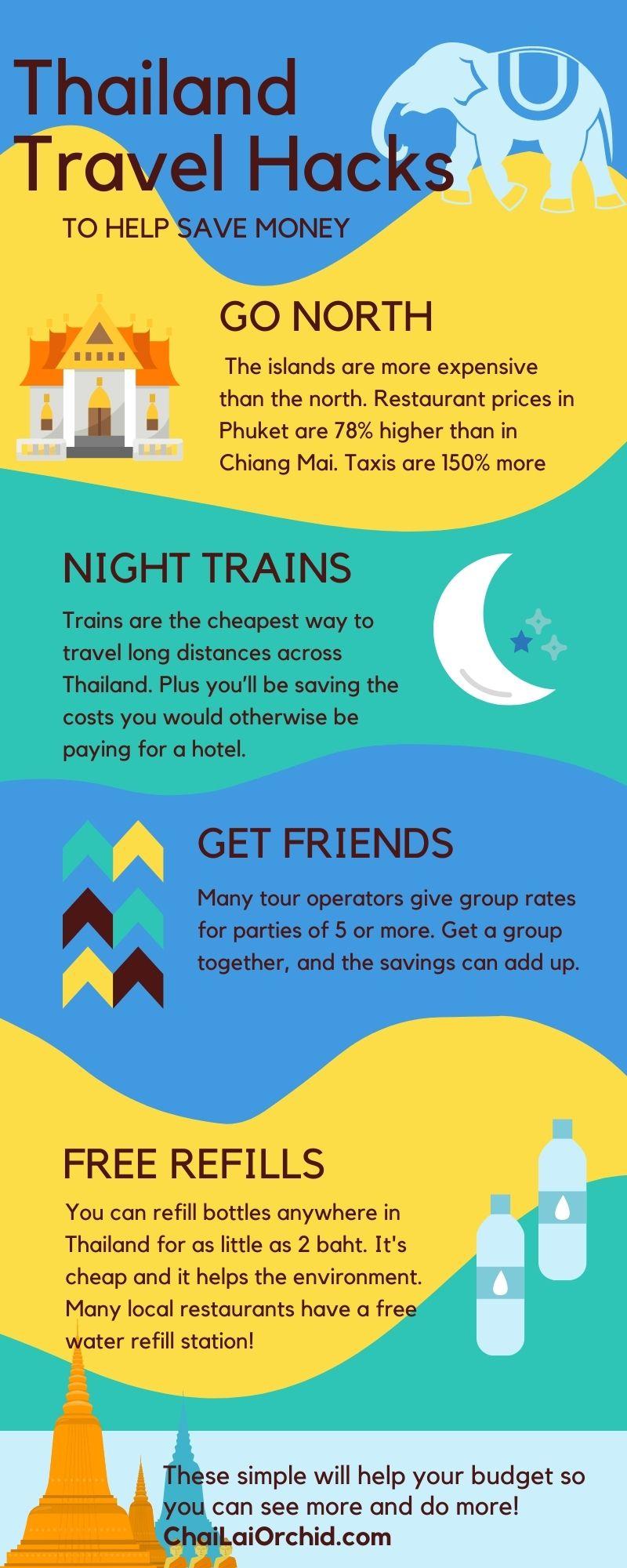 Thailand infographic